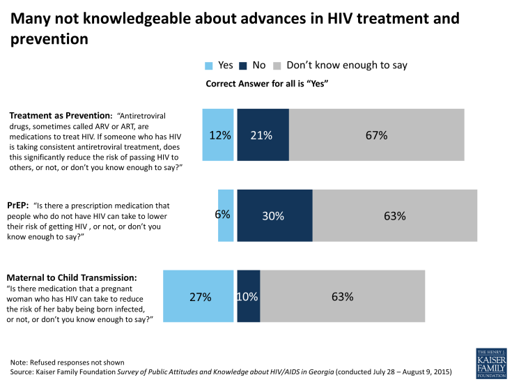 Figure 17: Many not knowledgeable about advances in HIV treatment and prevention