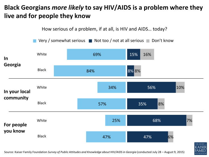 Figure 2: Black Georgians more likely to say HIV/AIDS is a problem where they live and for people they know