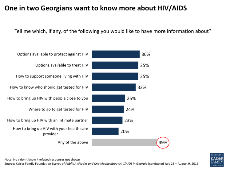 Figure 20: One in two Georgians want to know more about HIV/AIDS