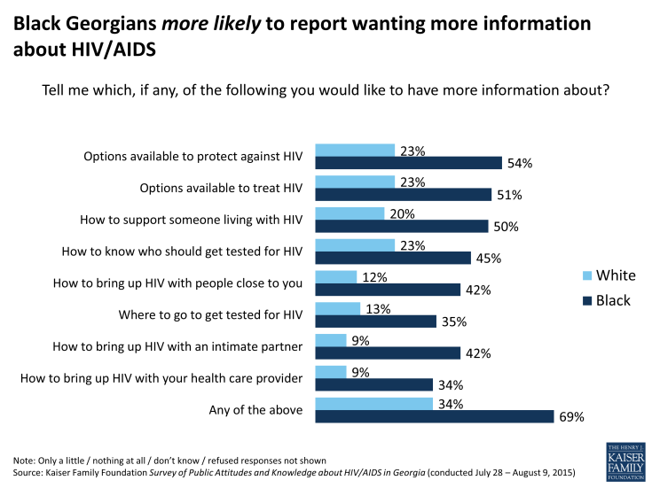 Figure 21: Black Georgians more likely to report wanting more information about HIV/AIDS