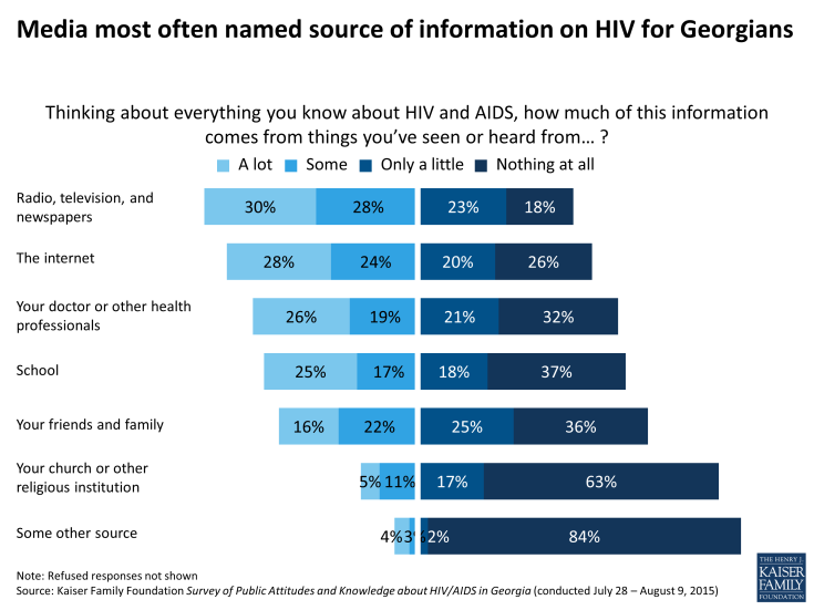 Figure 22: Media most often named source of information on HIV for Georgians