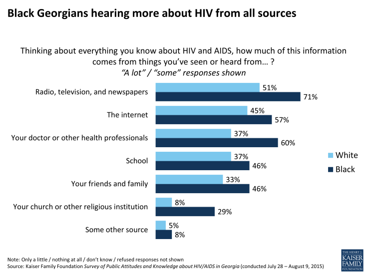 Figure 23: Black Georgians hearing more about HIV from all sources