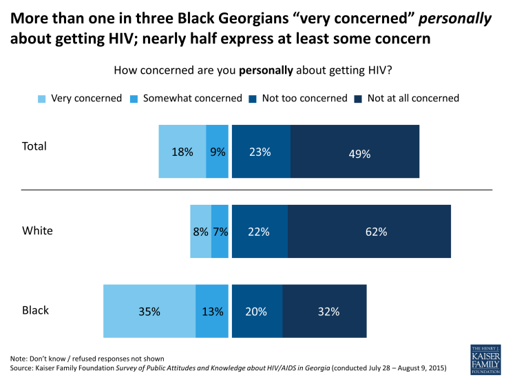"Figure 3: More than one in three Black Georgians ""very concerned"" personally about getting HIV; nearly half express at least some concern"