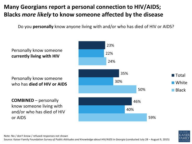 Figure 4: Many Georgians report a personal connection to HIV/AIDS;                            Blacks more likely to know someone affected by the disease