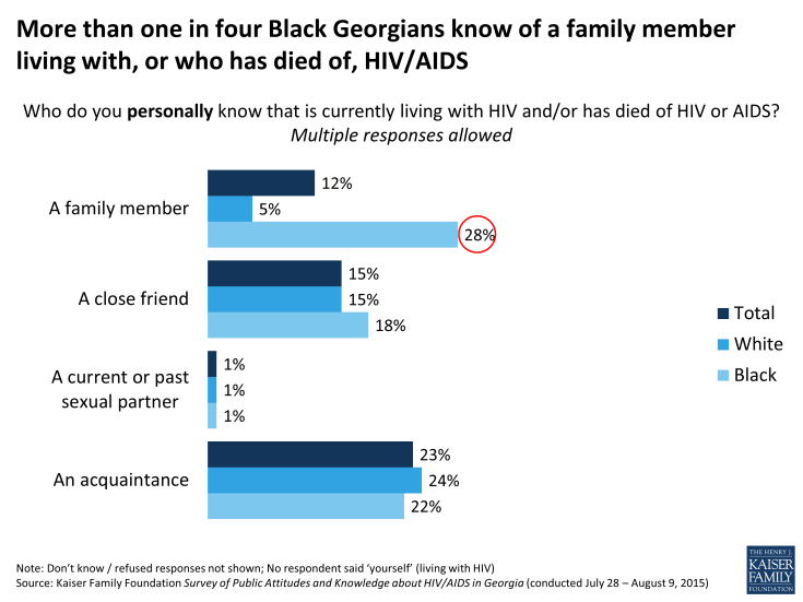 Figure 5: More than one in four Black Georgians know of a family member living with, or who has died of, HIV/AIDS