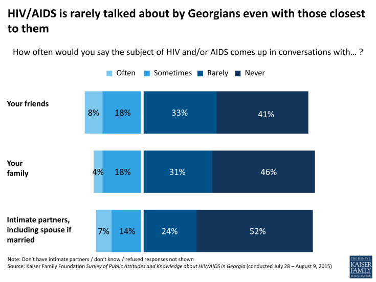 Figure 6: HIV/AIDS is rarely talked about by Georgians even with those closest to them