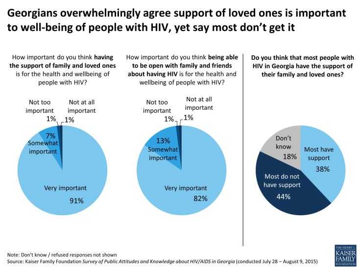 Figure 7: Georgians overwhelmingly agree support of loved ones is important to well-being of people with HIV, yet say most don't get it