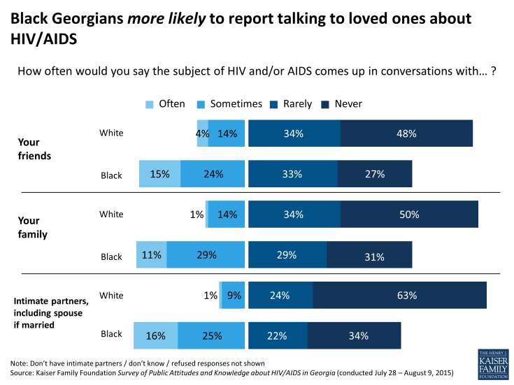 Figure 8: Black Georgians more likely to report having talked with a health care provider about HIV, though many have not (or not often)