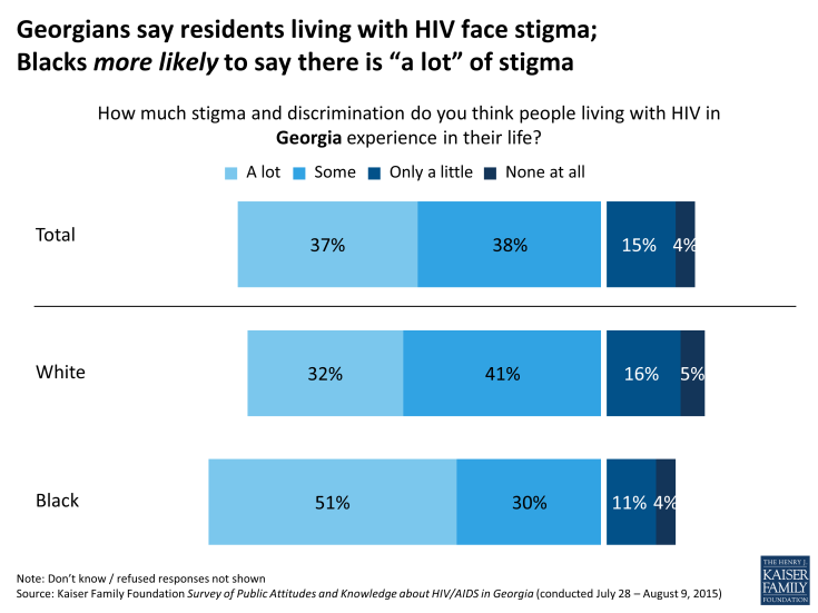"Figure 9: Georgians say residents living with HIV face stigma;                                Blacks more likely to say there is ""a lot"" of stigma"