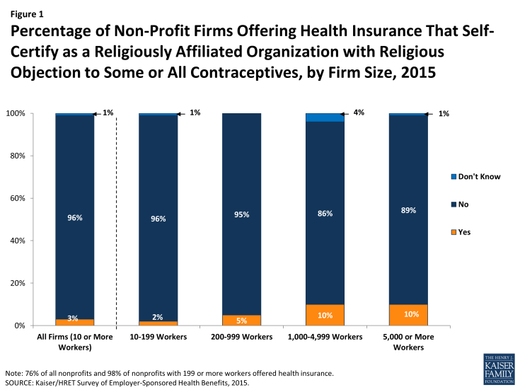 Figure 1: Figure 1Percentage of Non-Profit Firms Offering Health Insurance That Self-Certify as a Religiously Affiliated Organization with Religious Objection to Some or All Contraceptives, by Firm Size, 2015