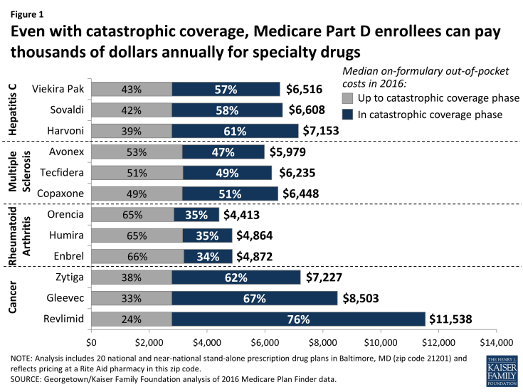 Figure 1: Even with catastrophic coverage, Medicare Part D enrollees can pay thousands of dollars annually for specialty drugs
