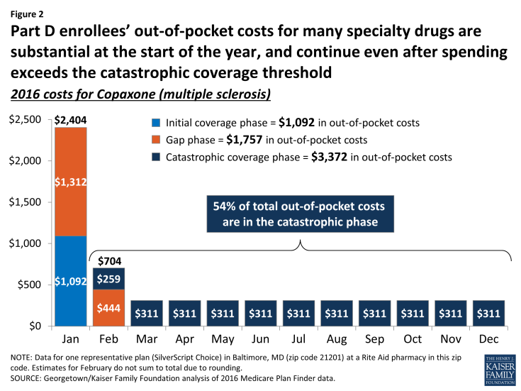 Figure 2: Part D enrollees' out-of-pocket costs for many specialty drugs are substantial at the start of the year, and continue even after spending exceeds the catastrophic coverage threshold