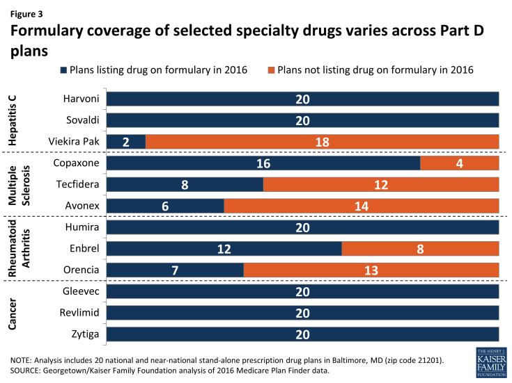 Figure 3: Formulary coverage of selected specialty drugs varies across Part D plans