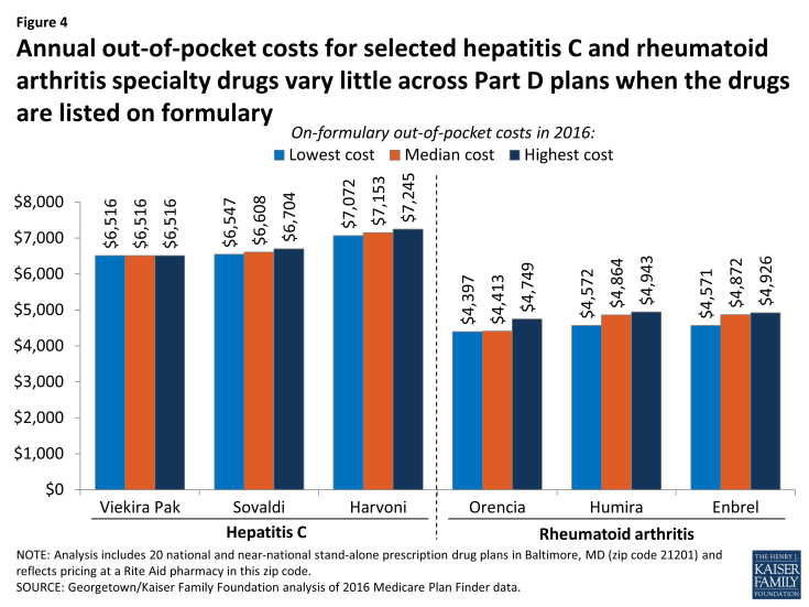 Figure 4: Annual out-of-pocket costs for selected hepatitis C and rheumatoid arthritis specialty drugs vary little across Part D plans when the drugs are listed on formulary