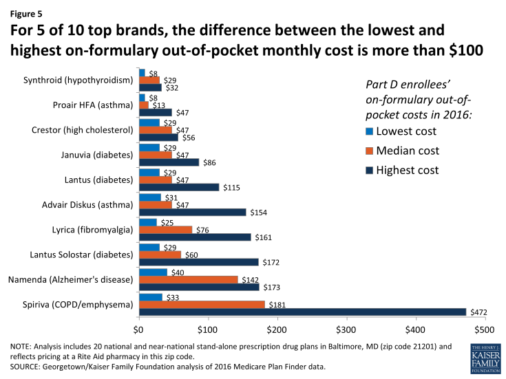 Figure 5: For 5 of 10 top brands, the difference between the lowest and highest on-formulary out-of-pocket monthly cost is more than $100