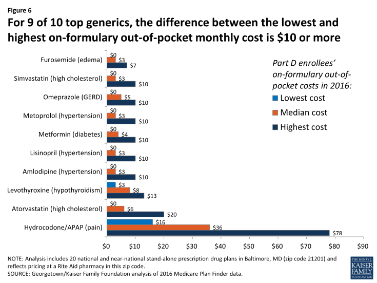 Figure 6: For 9 of 10 top generics, the difference between the lowest and highest on-formulary out-of-pocket monthly cost is $10 or more