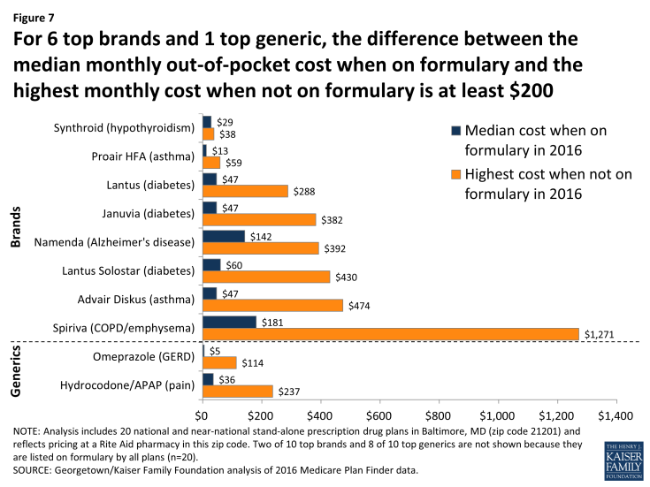 Figure 7: For 6 top brands and 1 top generic, the difference between the median monthly out-of-pocket cost when on formulary and the highest monthly cost when not on formulary is at least $200