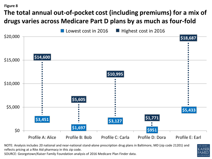 Figure 8: The total annual out-of-pocket cost (including premiums) for a mix of drugs varies across Medicare Part D plans by as much as four-fold