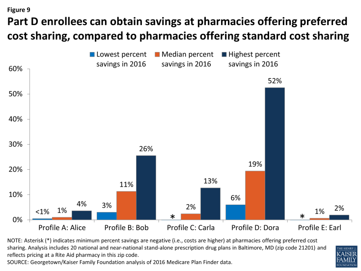 Figure 9: Part D enrollees can obtain savings at pharmacies offering preferred cost sharing, compared to pharmacies offering standard cost sharing