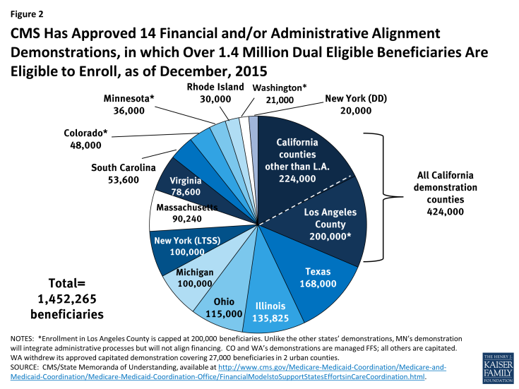 Figure 2: CMS Has Approved 14 Financial and/or Administrative Alignment Demonstrations, in which Over 1.4 Million Dual Eligible Beneficiaries Are Eligible to Enroll, as of December, 2015