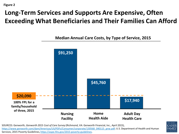 Figure 2: Long-Term Services and Supports Are Expensive, Often Exceeding What Beneficiaries and Their Families Can Afford