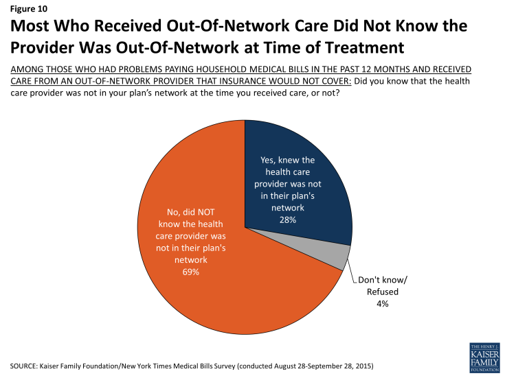 Figure 10: Most Who Received Out-Of-Network Care Did Not Know the Provider Was Out-Of-Network at Time of Treatment