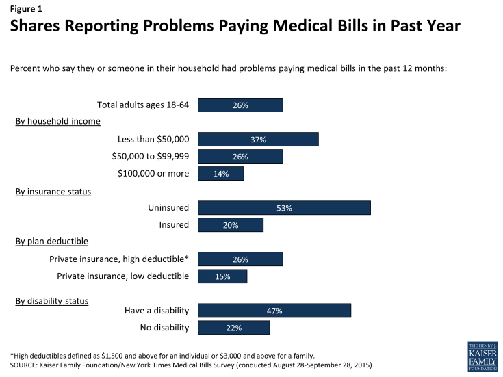 Figure 1: Shares Reporting Problems Paying Medical Bills in Past Year