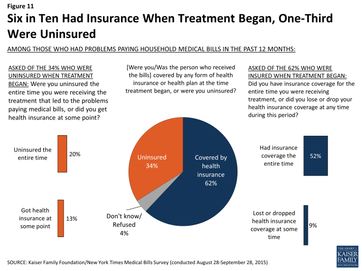 Figure 11: Six in Ten Had Insurance When Treatment Began, One-Third Were Uninsured