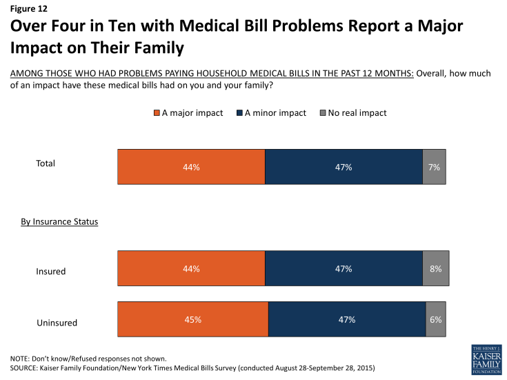Figure 12: Over Four in Ten with Medical Bill Problems Report a Major Impact on Their Family