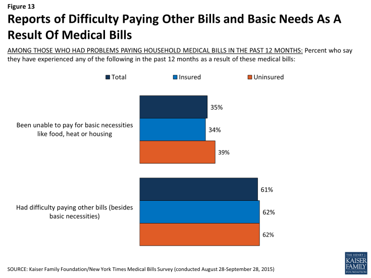 Figure 13: Reports of Difficulty Paying Other Bills and Basic Needs As A Result Of Medical Bills