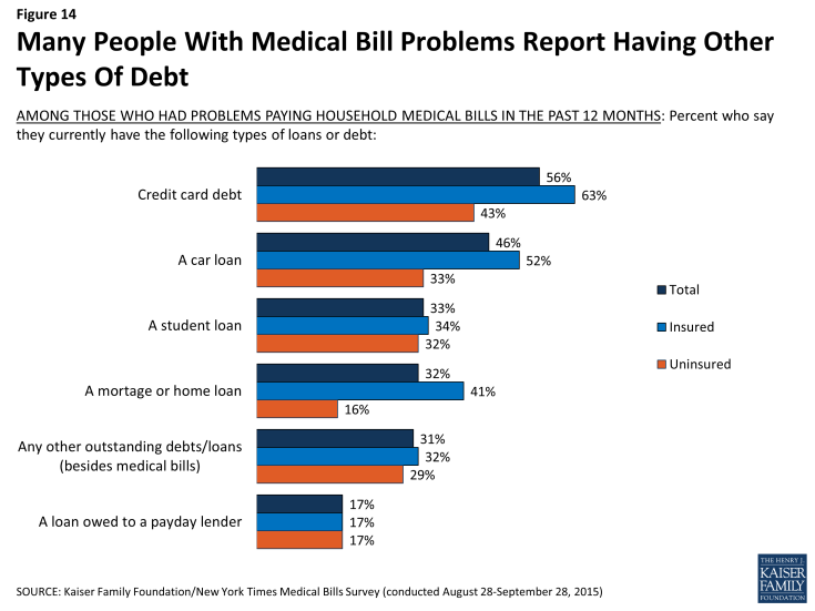 Figure 14: Many People With Medical Bill Problems Report Having Other Types Of Debt
