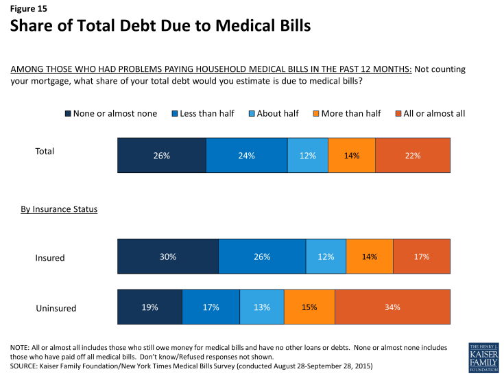 Figure 15: Share of Total Debt Due to Medical Bills