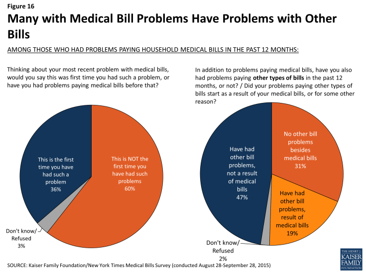 Figure 16: Many with Medical Bill Problems Have Problems with Other Bills