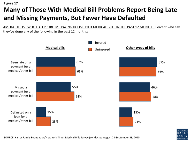 Figure 17: Many of Those With Medical Bill Problems Report Being Late and Missing Payments, But Fewer Have Defaulted