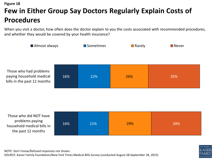 Figure 18: Few in Either Group Say Doctors Regularly Explain Costs of Procedures