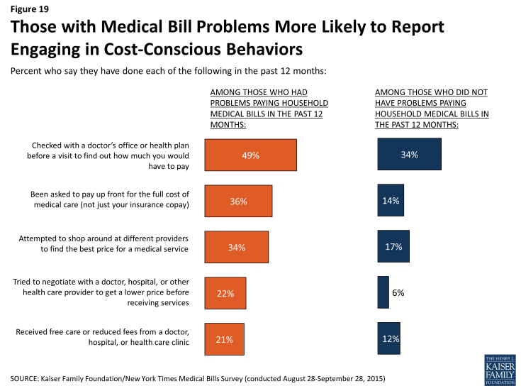 Figure 19: Those with Medical Bill Problems More Likely to Report Engaging in Cost-Conscious Behaviors