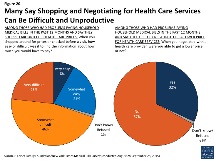 Figure 20: Many Say Shopping and Negotiating for Health Care Services Can Be Difficult and Unproductive