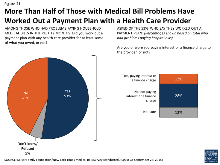 Figure 21: More Than Half of Those with Medical Bill Problems Have Worked Out a Payment Plan with a Health Care Provider