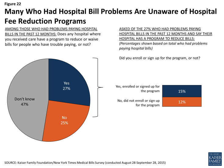 Figure 22: Many Who Had Hospital Bill Problems Are Unaware of Hospital Fee Reduction Programs