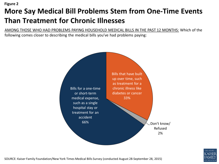 Figure 2: More Say Medical Bill Problems Stem from One-Time Events Than Treatment for Chronic Illnesses