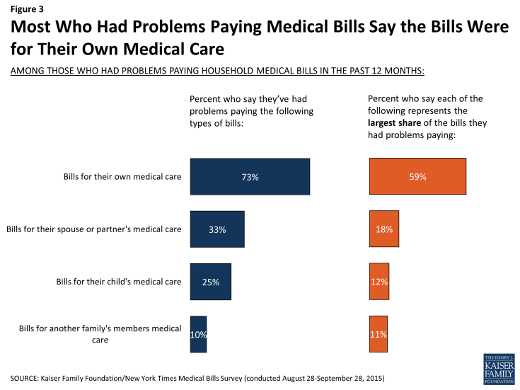 Figure 3: Most Who Had Problems Paying Medical Bills Say the Bills Were for Their Own Medical Care