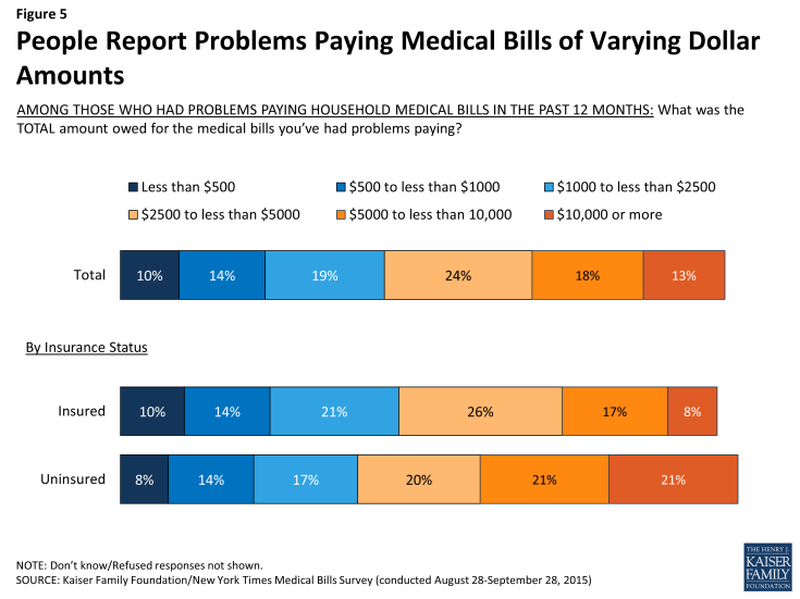 Figure 5: People Report Problems Paying Medical Bills of Varying Dollar Amounts