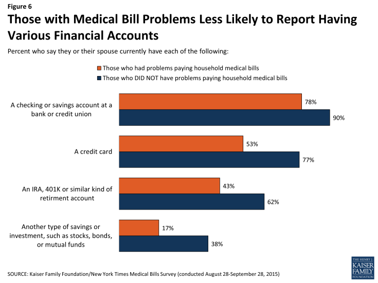 Figure 6: Those with Medical Bill Problems Less Likely to Report Having Various Financial Accounts