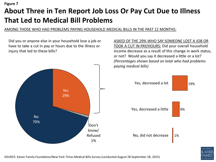 Figure 7: About Three in Ten Report Job Loss Or Pay Cut Due to Illness That Led to Medical Bill Problems