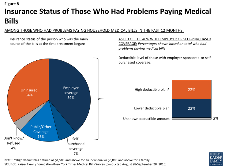 Figure 8: Insurance Status of Those Who Had Problems Paying Medical Bills