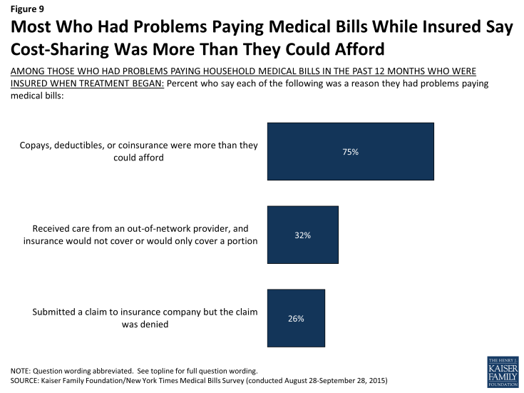 Figure 9: Most Who Had Problems Paying Medical Bills While Insured Say Cost-Sharing Was More Than They Could Afford