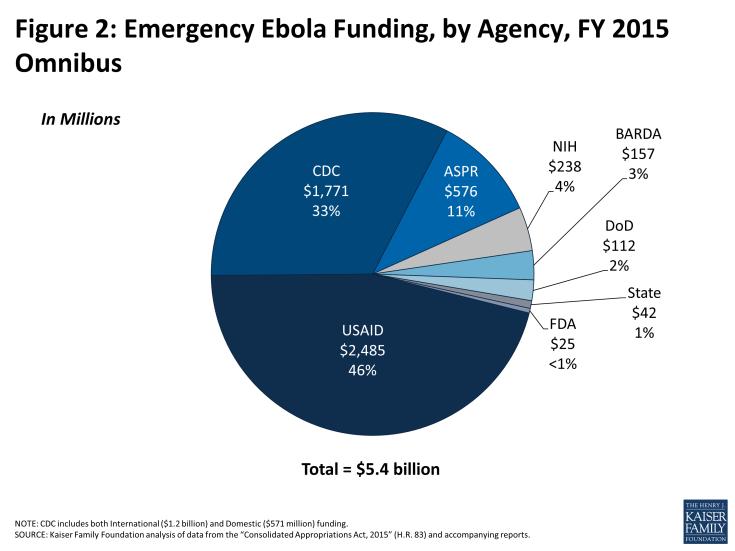 Figure 2: Emergency Ebola Funding, by Agency, FY 2015 Omnibus