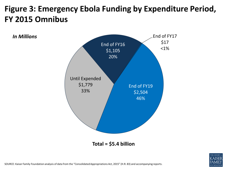 Figure 3: Emergency Ebola Funding by Expenditure Period, FY 2015 Omnibus