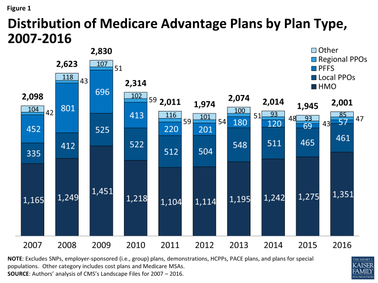 Figure 1: Distribution of Medicare Advantage Plans by Plan Type, 2007-2016