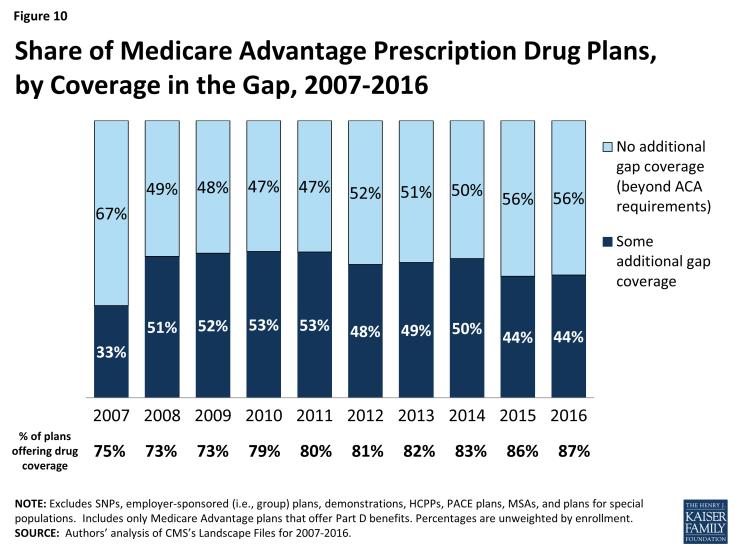 Figure 10: Share of Medicare Advantage Prescription Drug Plans, by Coverage in the Gap, 2007-2016